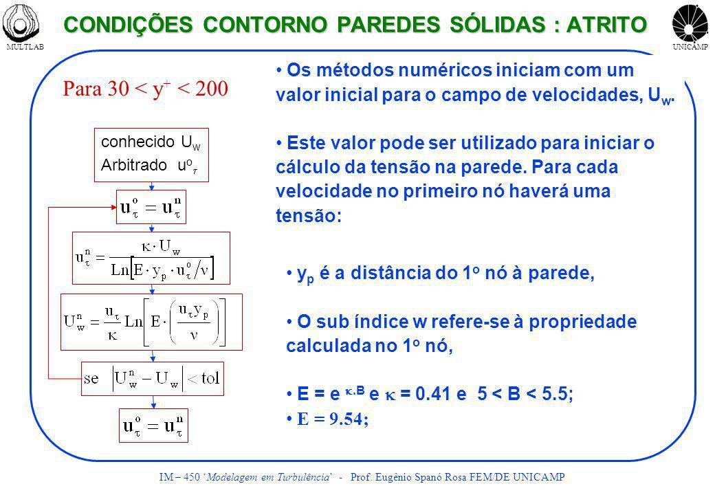 MULTLABUNICAMP IM – 450 Modelagem em Turbulência - Prof. Eugênio Spanó Rosa FEM/DE UNICAMP para 30 < y+ < 130 Os métodos numéricos iniciam com um valo