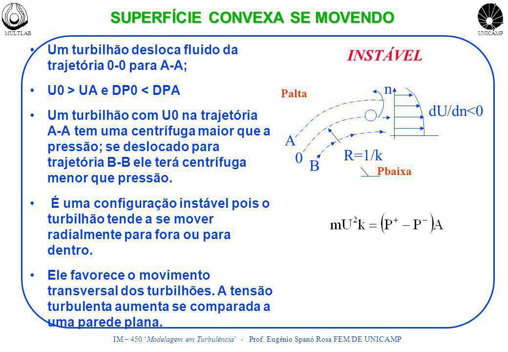 MULTLABUNICAMP IM – 450 Modelagem em Turbulência - Prof. Eugênio Spanó Rosa FEM/DE UNICAMP SUPERFÍCIE CONVEXA SE MOVENDO Um turbilhão desloca fluido d
