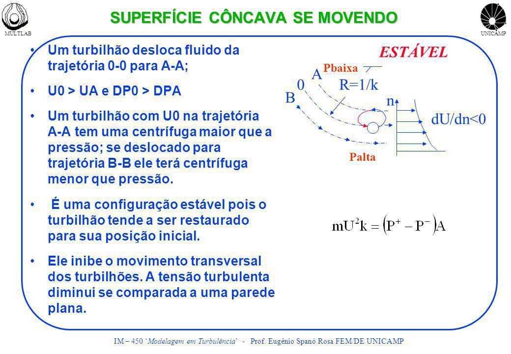 MULTLABUNICAMP IM – 450 Modelagem em Turbulência - Prof. Eugênio Spanó Rosa FEM/DE UNICAMP SUPERFÍCIE CÔNCAVA SE MOVENDO Um turbilhão desloca fluido d