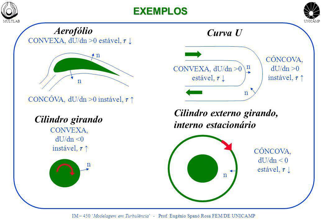 MULTLABUNICAMP IM – 450 Modelagem em Turbulência - Prof. Eugênio Spanó Rosa FEM/DE UNICAMP EXEMPLOS CONVEXA, dU/dn >0 estável, CONCÔVA, dU/dn >0 instá