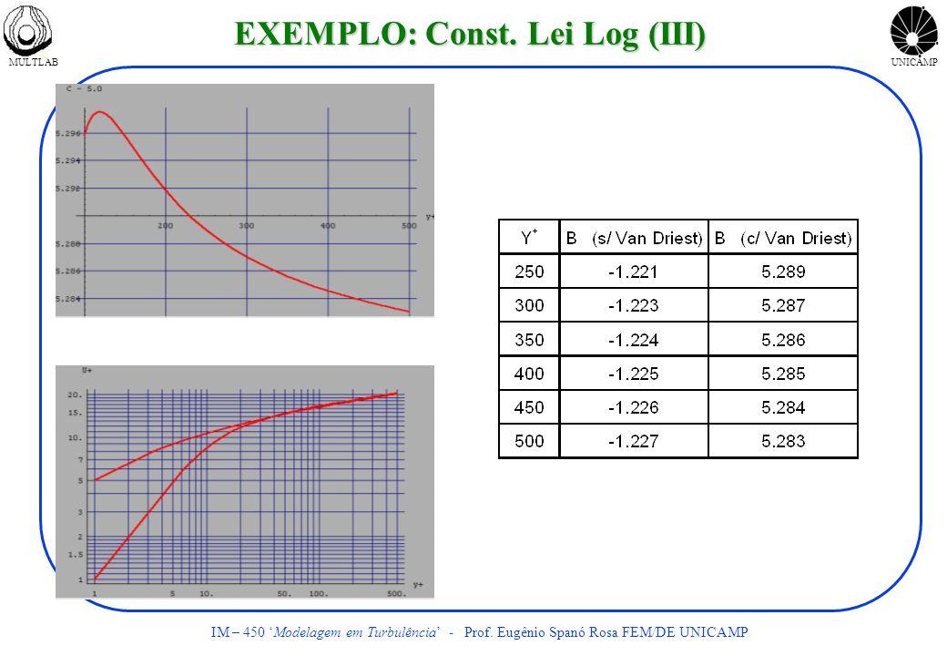 MULTLABUNICAMP IM – 450 Modelagem em Turbulência - Prof. Eugênio Spanó Rosa FEM/DE UNICAMP EXEMPLO: Const. Lei Log (III)
