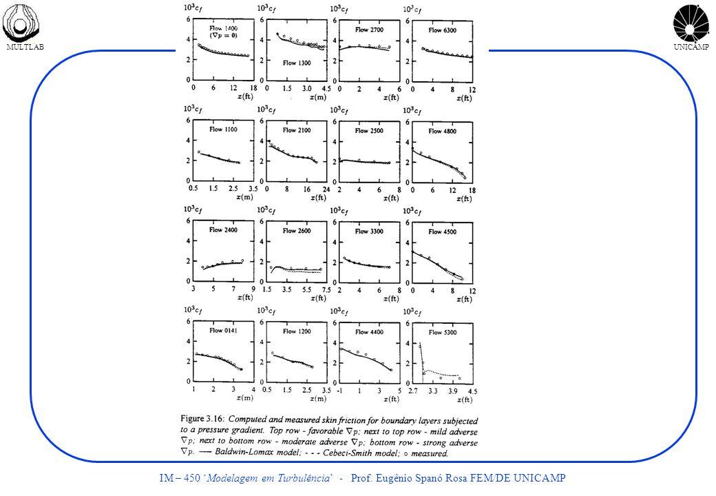 MULTLABUNICAMP IM – 450 Modelagem em Turbulência - Prof. Eugênio Spanó Rosa FEM/DE UNICAMP
