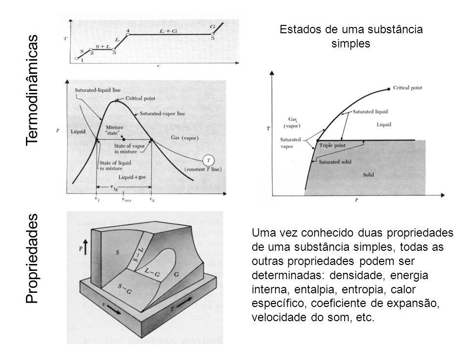 Propriedades Termodinâmicas Estados de uma substância simples Uma vez conhecido duas propriedades de uma substância simples, todas as outras propriedades podem ser determinadas: densidade, energia interna, entalpia, entropia, calor específico, coeficiente de expansão, velocidade do som, etc.