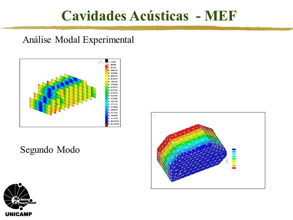 Padrão de Radiação para diferentes freqüências Problema de Radiação / Espalhamento Excitação em 100 Hz Excitação em 500 Hz