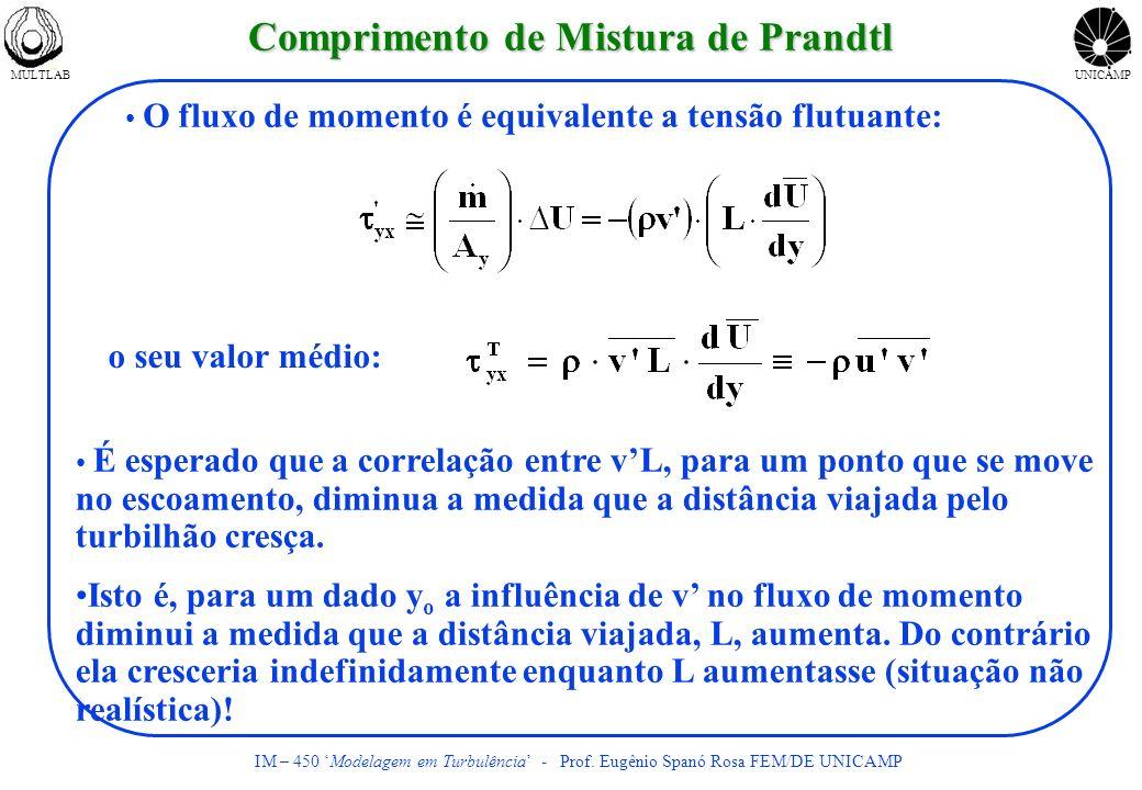 MULTLABUNICAMP IM – 450 Modelagem em Turbulência - Prof. Eugênio Spanó Rosa FEM/DE UNICAMP Comprimento de Mistura de Prandtl O fluxo de momento é equi