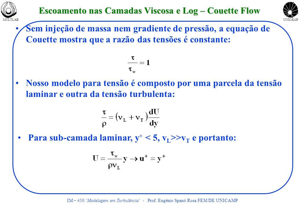 MULTLABUNICAMP IM – 450 Modelagem em Turbulência - Prof. Eugênio Spanó Rosa FEM/DE UNICAMP Escoamento nas Camadas Viscosa e Log – Couette Flow Sem inj
