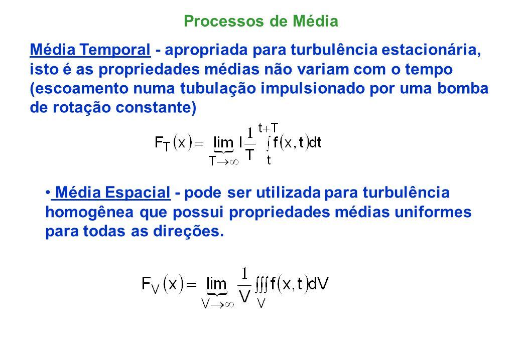 Média de Conjunto (ensemble) - aplica-se para escoamentos que variam com o tempo.