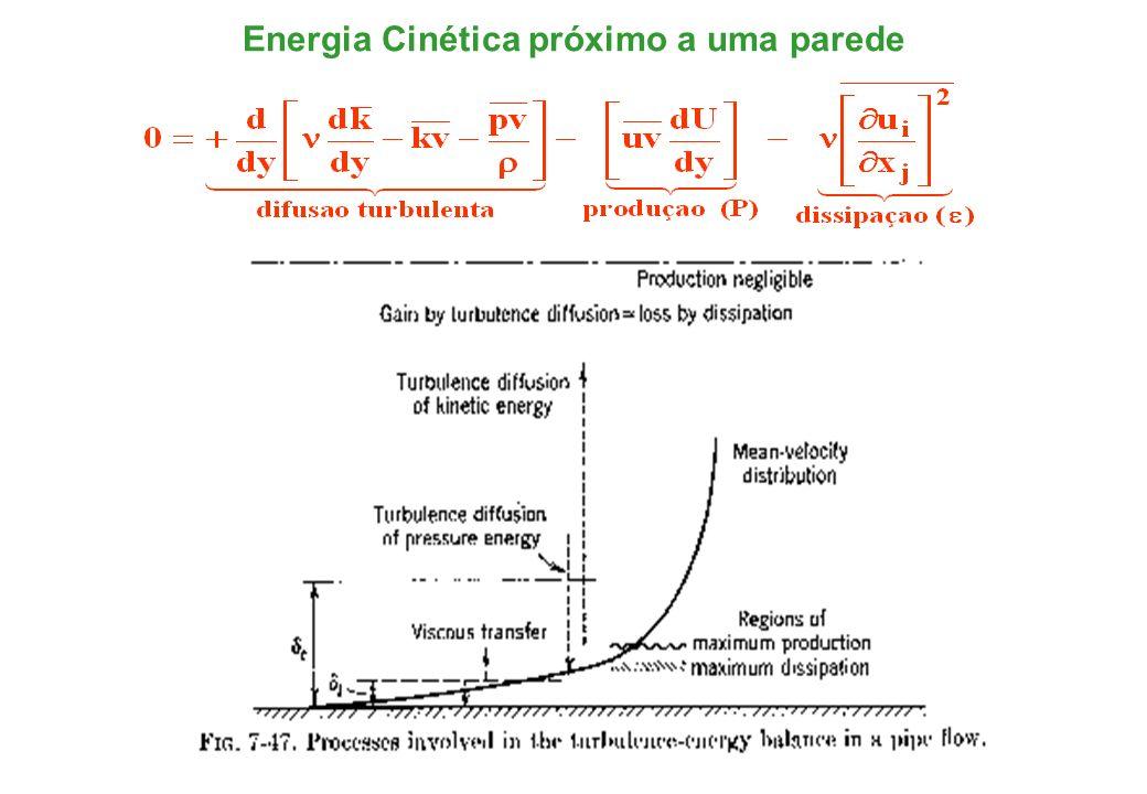 Equações da Camada Limite