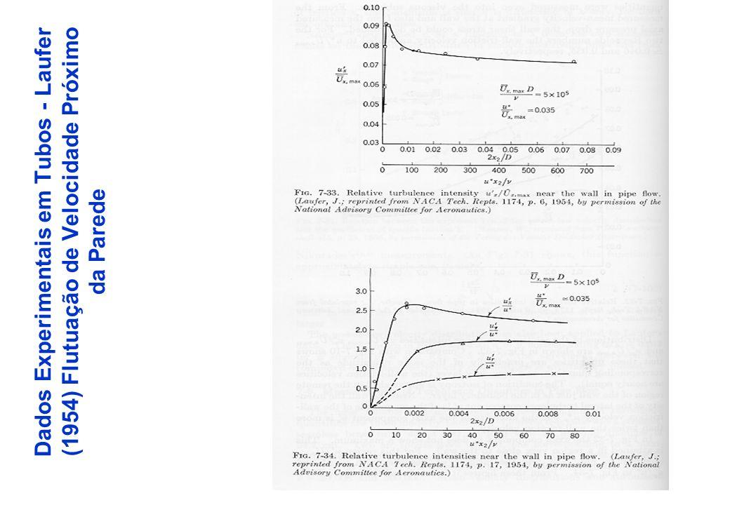 Dados Experimentais em Tubos - Laufer (1954)Energia Cinética & Tensão Turbulenta
