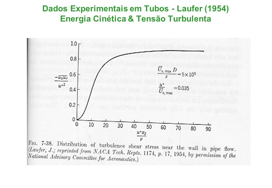 Dados Experimentais em Tubos - Laufer (1954) Balanço de Energia Próximo da Parede