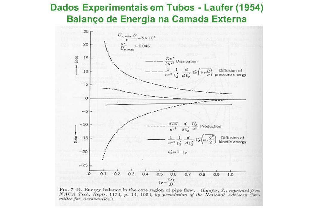 Dados Experimentais em Tubos - Laufer (1954) Balanço de Energia na Camada Externa