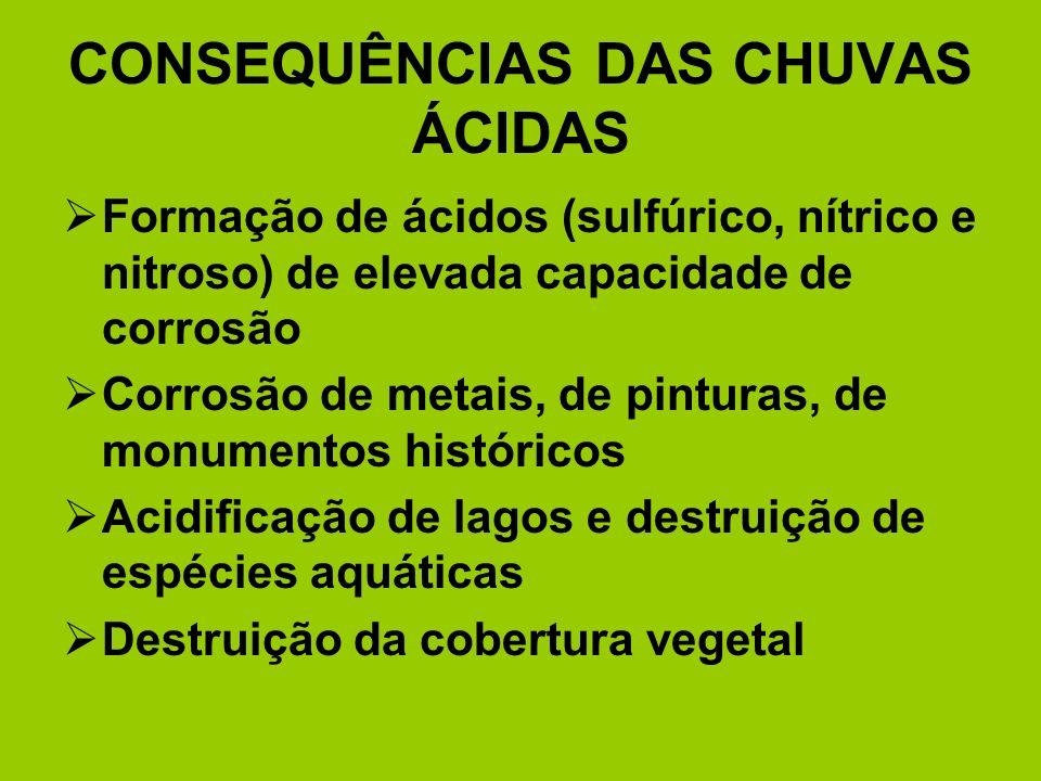 CONSEQUÊNCIAS DAS CHUVAS ÁCIDAS Formação de ácidos (sulfúrico, nítrico e nitroso) de elevada capacidade de corrosão Corrosão de metais, de pinturas, d