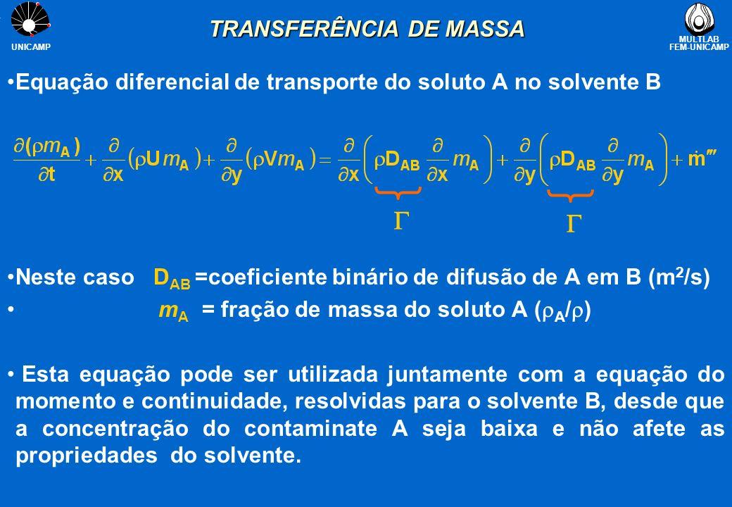 MULTLAB FEM-UNICAMP UNICAMP EXEMPLO DE APLICAÇÃO Objetivo Objetivo: introduzir um contaminante (soluto A) numa corrente de ar (solvente B) através de um orifício de entrada Carregue o arquivo contaminante.q1contaminante.q1