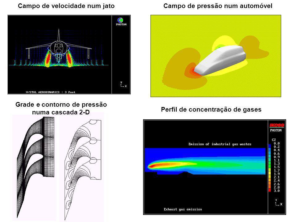 Campo de pressão num automóvelCampo de velocidade num jato Grade e contorno de pressão numa cascada 2-D Perfil de concentração de gases