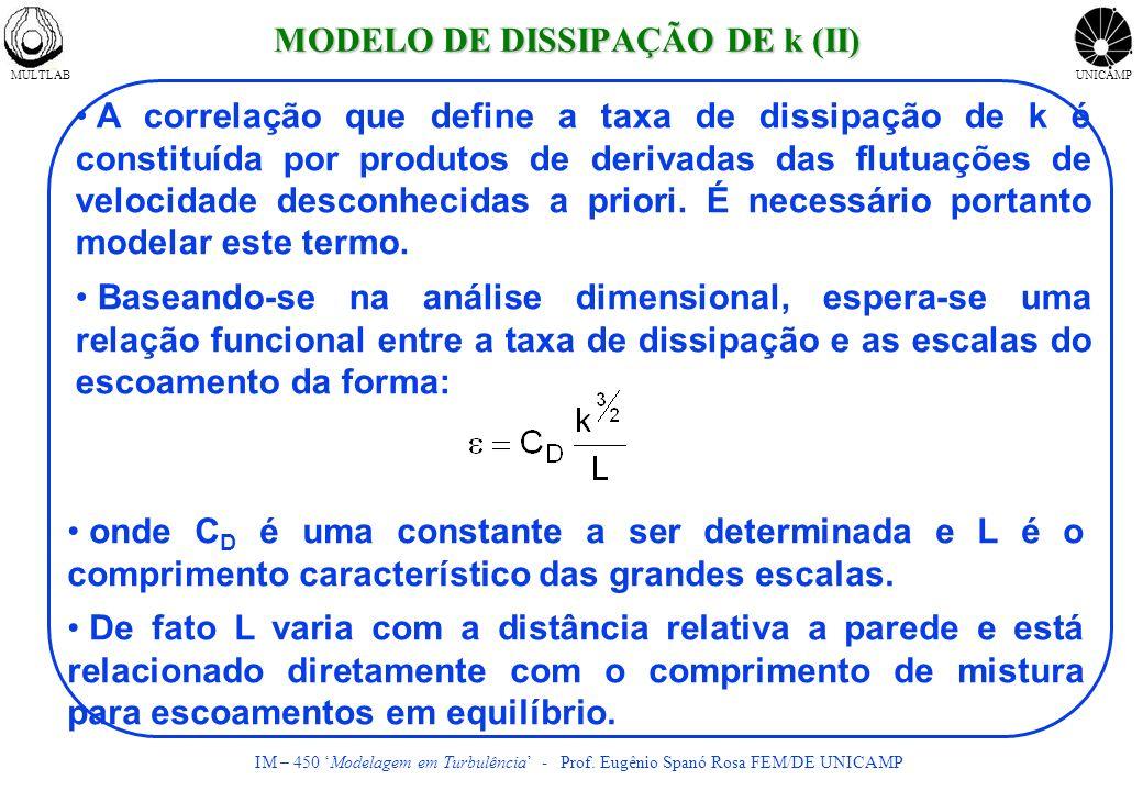 MULTLABUNICAMP IM – 450 Modelagem em Turbulência - Prof. Eugênio Spanó Rosa FEM/DE UNICAMP A correlação que define a taxa de dissipação de k é constit