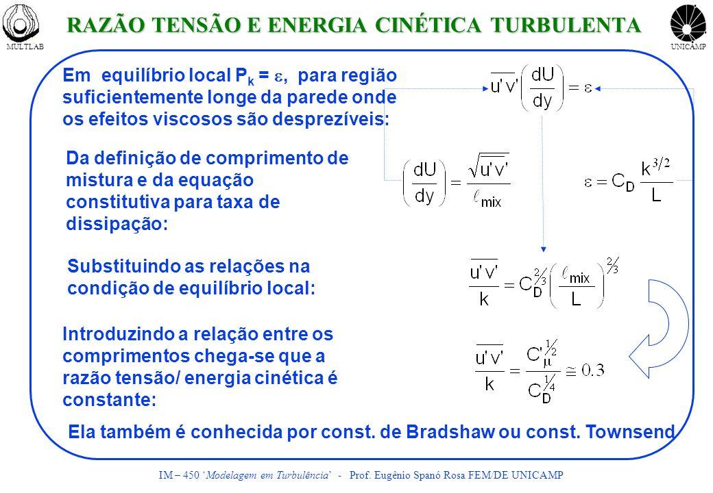 MULTLABUNICAMP IM – 450 Modelagem em Turbulência - Prof. Eugênio Spanó Rosa FEM/DE UNICAMP Em equilíbrio local P k =, para região suficientemente long