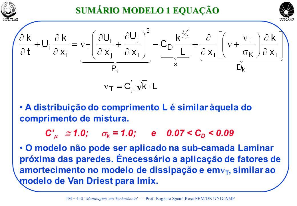 MULTLABUNICAMP IM – 450 Modelagem em Turbulência - Prof. Eugênio Spanó Rosa FEM/DE UNICAMP A distribuição do comprimento L é similar àquela do comprim