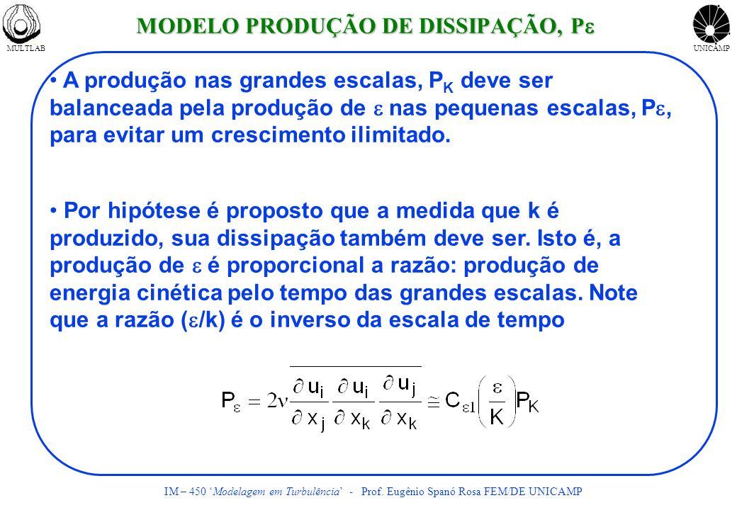 MULTLABUNICAMP IM – 450 Modelagem em Turbulência - Prof. Eugênio Spanó Rosa FEM/DE UNICAMP A produção nas grandes escalas, P K deve ser balanceada pel