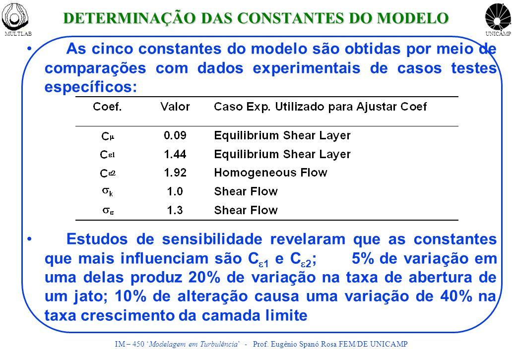 MULTLABUNICAMP IM – 450 Modelagem em Turbulência - Prof. Eugênio Spanó Rosa FEM/DE UNICAMP DETERMINAÇÃO DAS CONSTANTES DO MODELO As cinco constantes d
