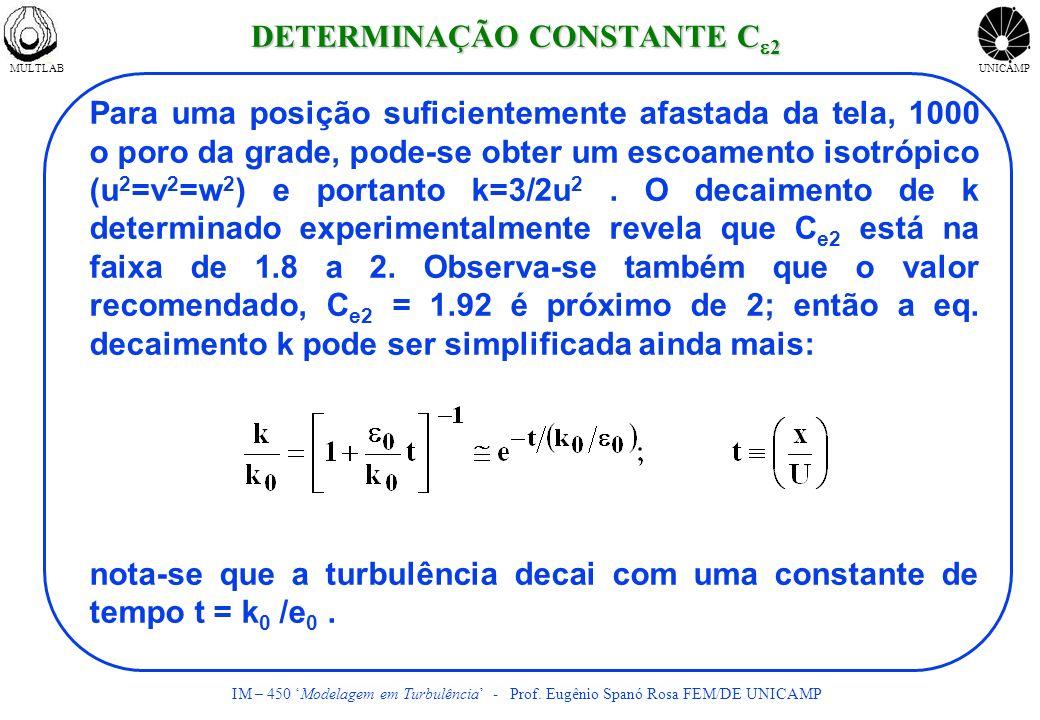 MULTLABUNICAMP IM – 450 Modelagem em Turbulência - Prof. Eugênio Spanó Rosa FEM/DE UNICAMP Para uma posição suficientemente afastada da tela, 1000 o p