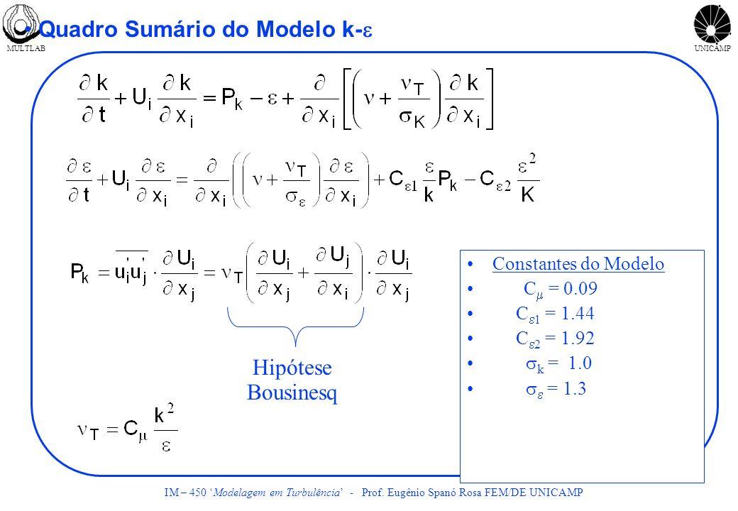 MULTLABUNICAMP IM – 450 Modelagem em Turbulência - Prof. Eugênio Spanó Rosa FEM/DE UNICAMP Quadro Sumário do Modelo k- Constantes do Modelo C = 0.09 C
