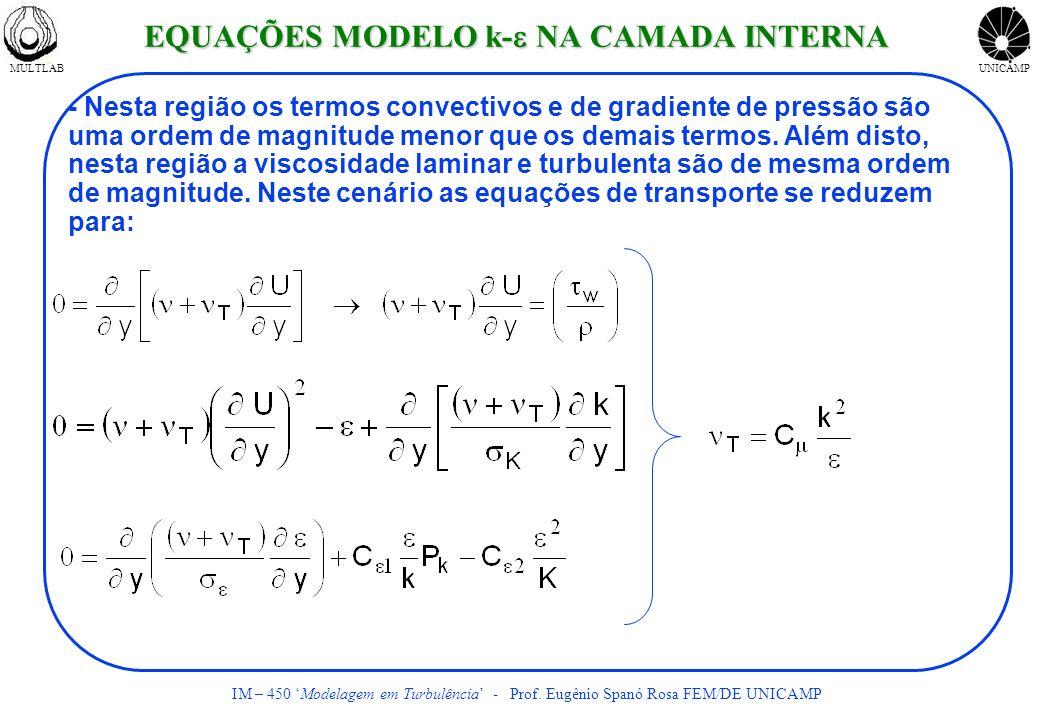 MULTLABUNICAMP IM – 450 Modelagem em Turbulência - Prof. Eugênio Spanó Rosa FEM/DE UNICAMP - Nesta região os termos convectivos e de gradiente de pres