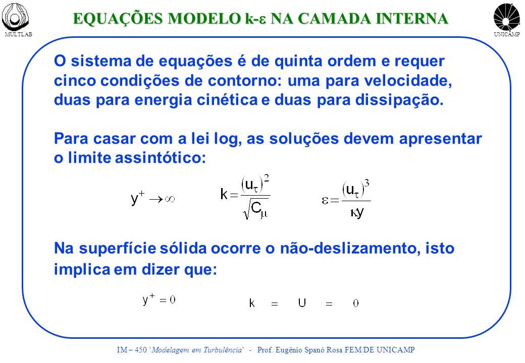 MULTLABUNICAMP IM – 450 Modelagem em Turbulência - Prof. Eugênio Spanó Rosa FEM/DE UNICAMP Na superfície sólida ocorre o não-deslizamento, isto implic