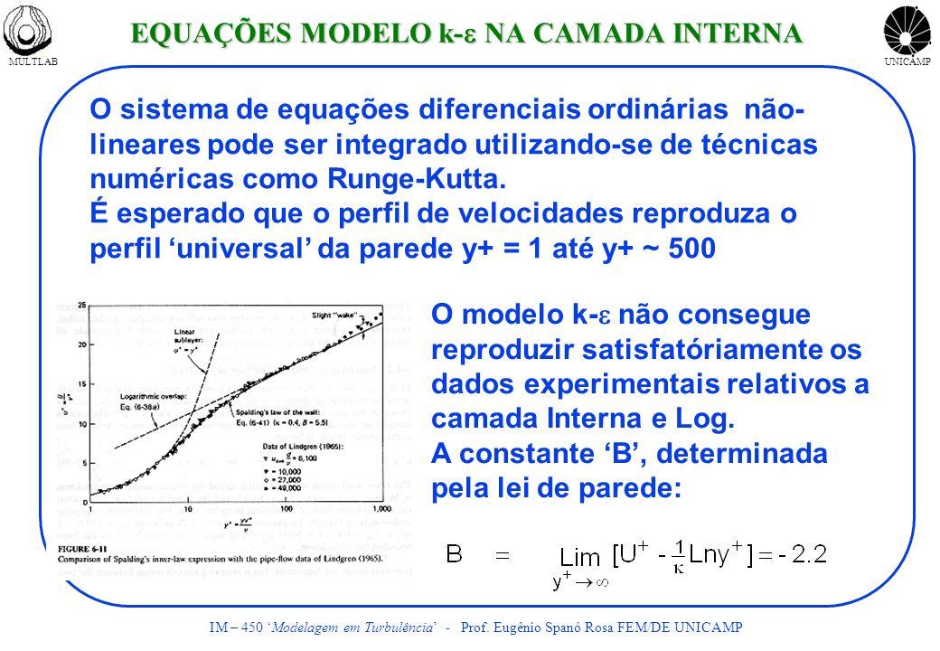 MULTLABUNICAMP IM – 450 Modelagem em Turbulência - Prof. Eugênio Spanó Rosa FEM/DE UNICAMP O sistema de equações diferenciais ordinárias não- lineares