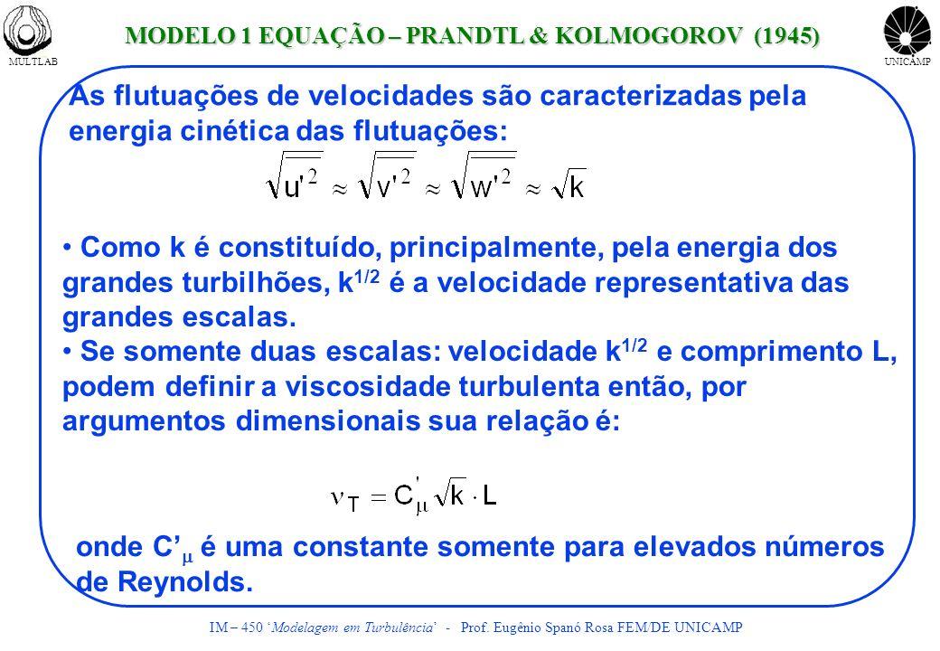 MULTLABUNICAMP IM – 450 Modelagem em Turbulência - Prof. Eugênio Spanó Rosa FEM/DE UNICAMP As flutuações de velocidades são caracterizadas pela energi