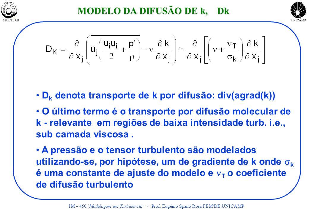 MULTLABUNICAMP IM – 450 Modelagem em Turbulência - Prof. Eugênio Spanó Rosa FEM/DE UNICAMP D k denota transporte de k por difusão: div(agrad(k)) O últ