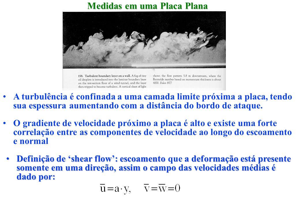 Medidas em uma Placa Plana Scan pg. 400, fig. 6-4 White A turbulência é confinada a uma camada limite próxima a placa, tendo sua espessura aumentando
