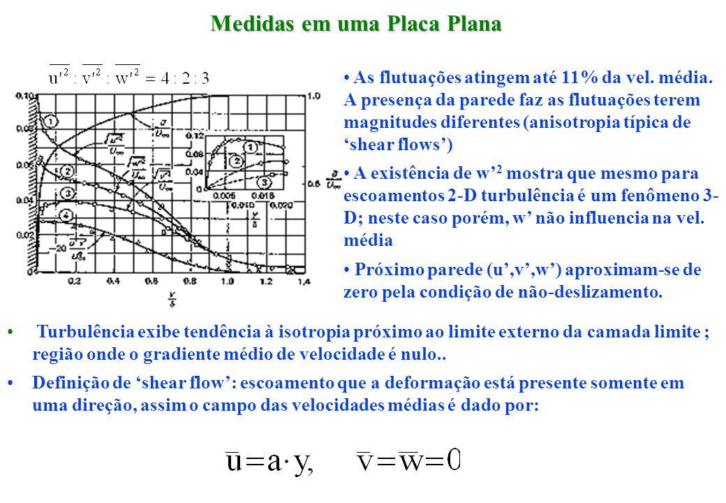 Medidas em uma Placa Plana Turbulência exibe tendência à isotropia próximo ao limite externo da camada limite ; região onde o gradiente médio de veloc