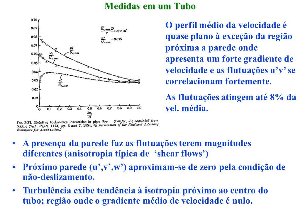 Medidas em um Tubo O perfil médio da velocidade é quase plano à exceção da região próxima a parede onde apresenta um forte gradiente de velocidade e a
