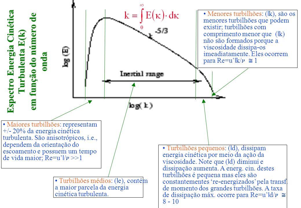 Espectro Energia Cinética Turbulenta E(k) em função do número de onda Maiores turbilhões: representam +/- 20% da energia cinética turbulenta. São anis