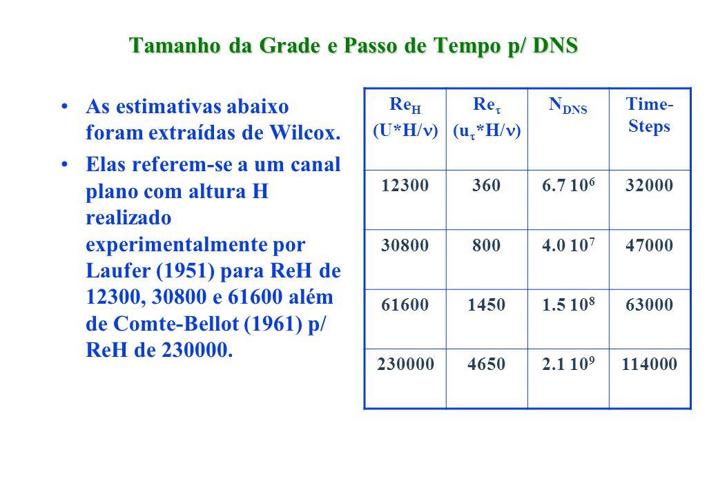 Tamanho da Grade e Passo de Tempo p/ DNS As estimativas abaixo foram extraídas de Wilcox. Elas referem-se a um canal plano com altura H realizado expe