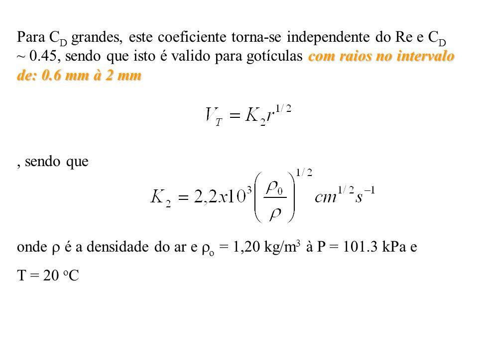 com raios no intervalo de: 0.6 mm à 2 mm Para C D grandes, este coeficiente torna-se independente do Re e C D ~ 0.45, sendo que isto é valido para gotículas com raios no intervalo de: 0.6 mm à 2 mm, sendo que onde é a densidade do ar e o = 1,20 kg/m 3 à P = 101.3 kPa e T = 20 o C
