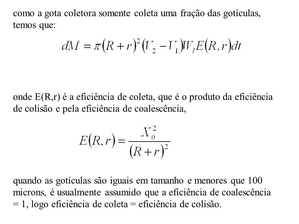 como a gota coletora somente coleta uma fração das gotículas, temos que: onde E(R,r) é a eficiência de coleta, que é o produto da eficiência de colisão e pela eficiência de coalescência, quando as gotículas são iguais em tamanho e menores que 100 microns, é usualmente assumido que a eficiência de coalescência = 1, logo eficiência de coleta = eficiência de colisão.