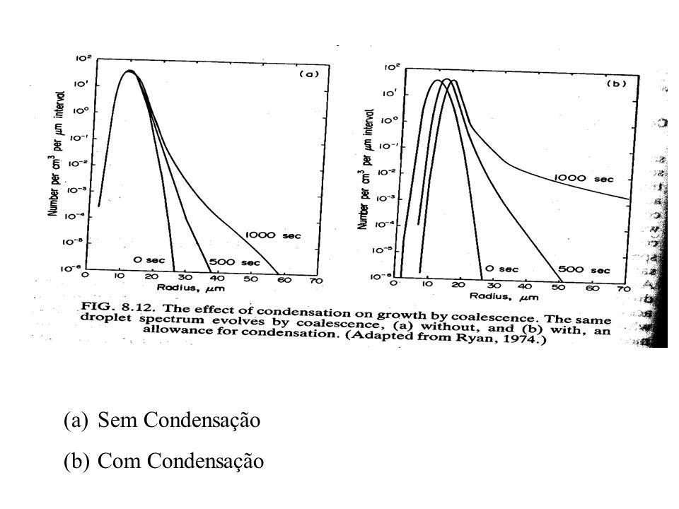 (a)Sem Condensação (b)Com Condensação