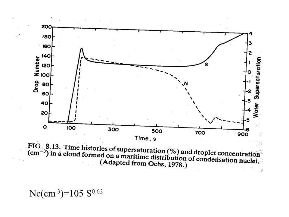 Nc(cm -3 )=105 S 0.63