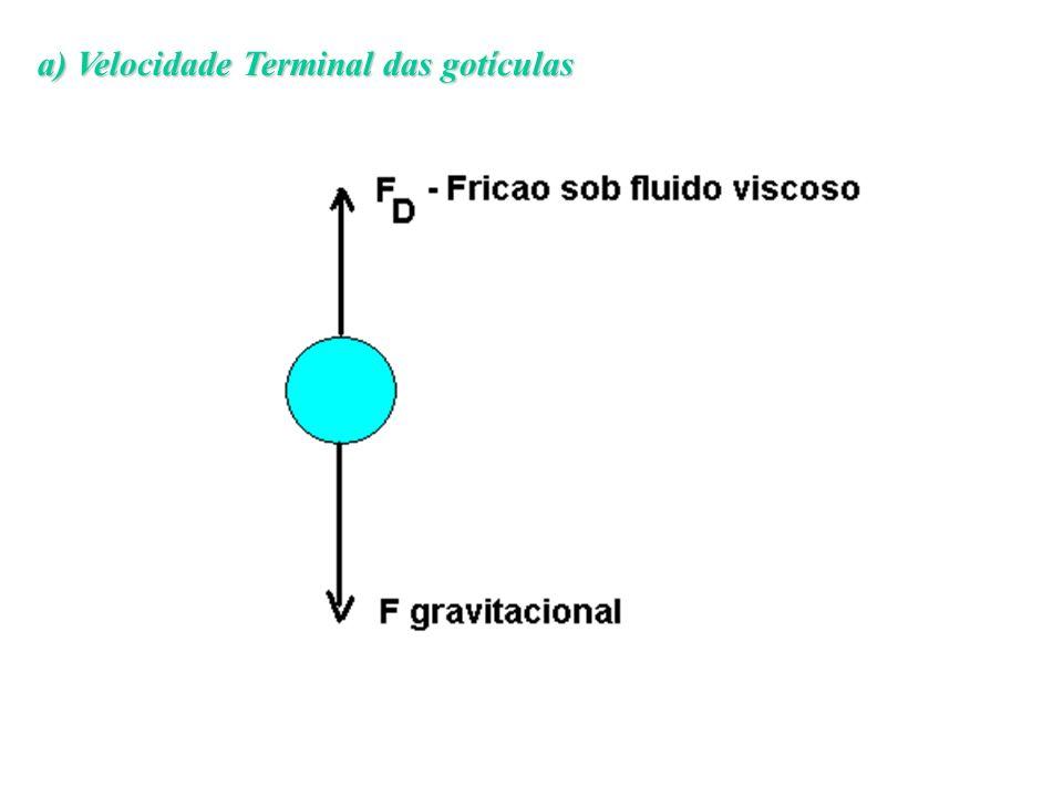 temos que a Força de Fricção sob um fluido viscoso pode ser definido como: e a Força gravitacional pode ser definida como: onde é a viscosidade, l é a densidade do liquido e ar é a densidade do ar, r é o raio da gota, g é a aceleração da gravidade e V é a velocidade.