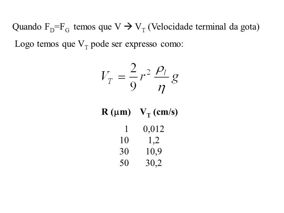 Quando F D =F G temos que V V T (Velocidade terminal da gota) Logo temos que V T pode ser expresso como: R ( m) V T (cm/s) 1 0,012 10 1,2 3010,9 5030,2