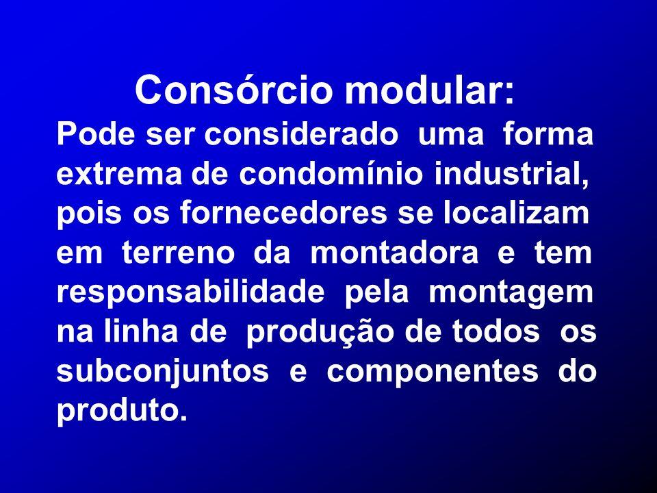 Consórcio modular: Pode ser considerado uma forma extrema de condomínio industrial, pois os fornecedores se localizam em terreno da montadora e tem re