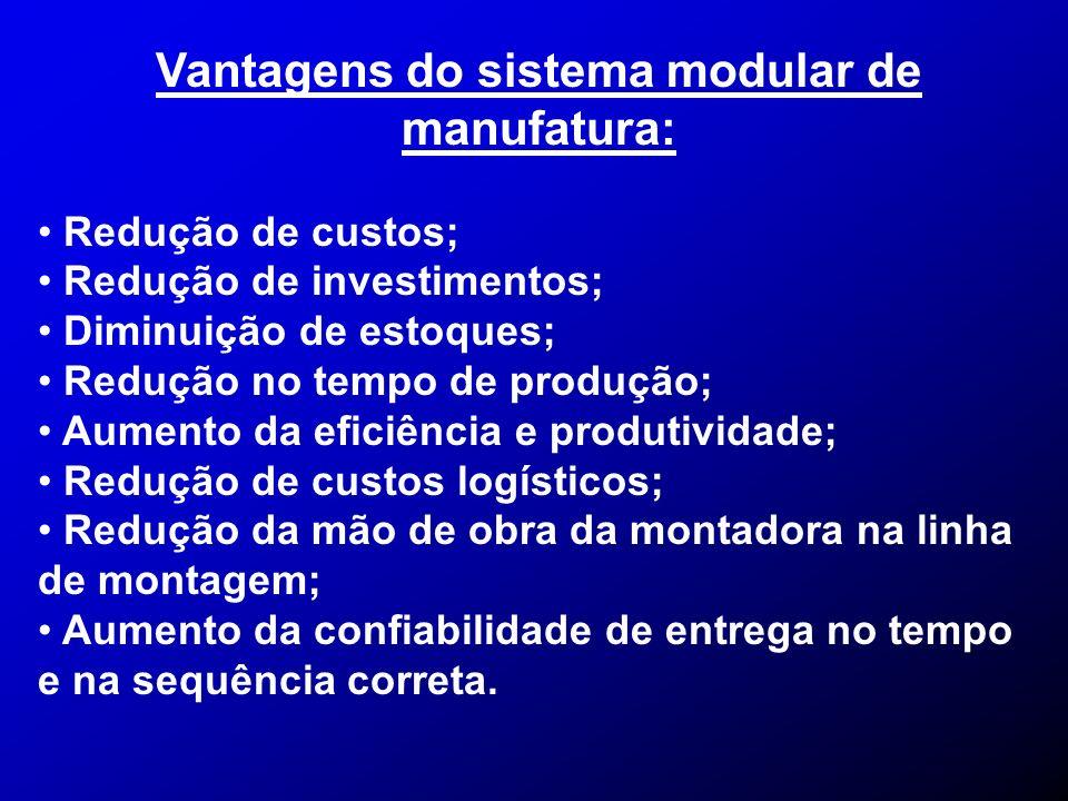 Vantagens do sistema modular de manufatura: Redução de custos; Redução de investimentos; Diminuição de estoques; Redução no tempo de produção; Aumento