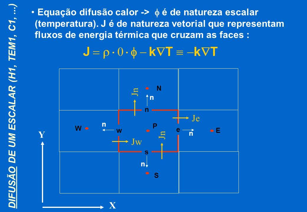 DIFUSÃO DE UM ESCALAR (H1, TEM1, C1,...) Equação difusão calor -> é de natureza escalar (temperatura). J é de natureza vetorial que representam fluxos