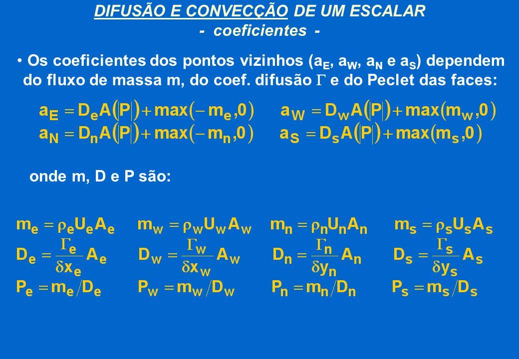 Os coeficientes dos pontos vizinhos (a E, a W, a N e a S ) dependem do fluxo de massa m, do coef. difusão e do Peclet das faces: DIFUSÃO E CONVECÇÃO D