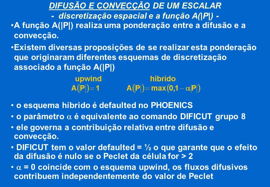 A função A(|P|) realiza uma ponderação entre a difusão e a convecção. Existem diversas proposições de se realizar esta ponderação que originaram difer