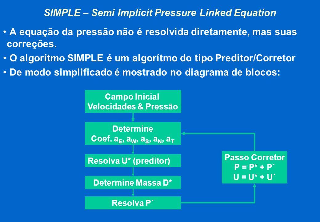 SIMPLE – Semi Implicit Pressure Linked Equation A equação da pressão não é resolvida diretamente, mas suas correções. O algorítmo SIMPLE é um algorítm