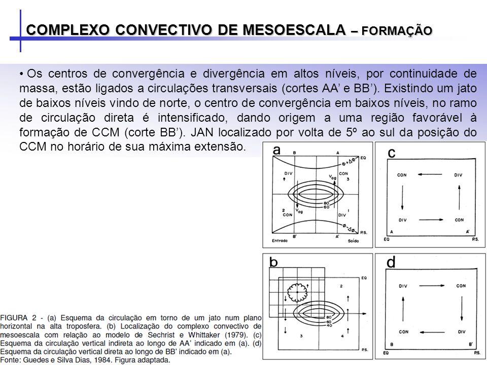 Os centros de convergência e divergência em altos níveis, por continuidade de massa, estão ligados a circulações transversais (cortes AA e BB). Existi