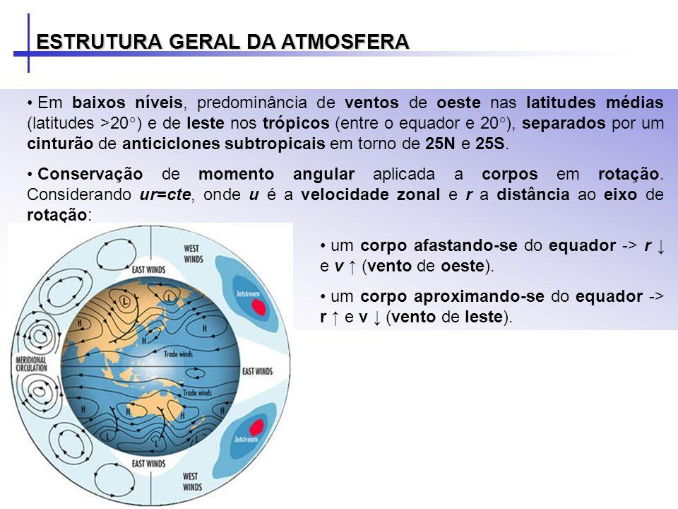 Em baixos níveis, predominância de ventos de oeste nas latitudes médias (latitudes >20°) e de leste nos trópicos (entre o equador e 20°), separados po