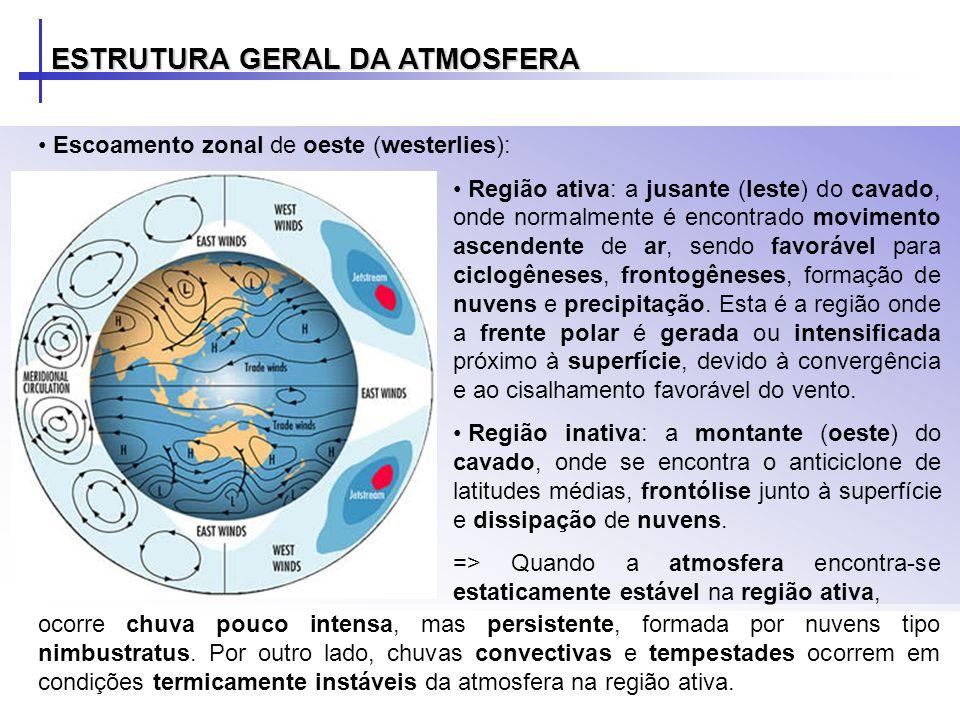 Escoamento zonal de oeste (westerlies): Região ativa: a jusante (leste) do cavado, onde normalmente é encontrado movimento ascendente de ar, sendo fav